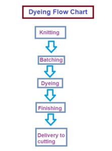 dyeing flow chart