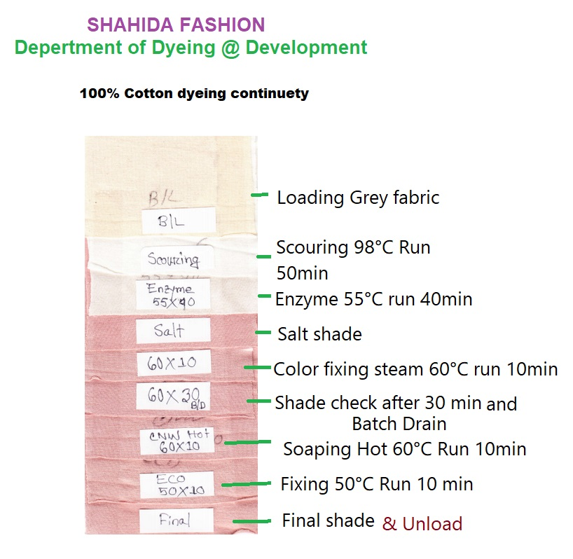 study on dyeing of cotton fabric with reactive dye