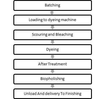 cotton Tencel bled fabric dyeing flow chart
