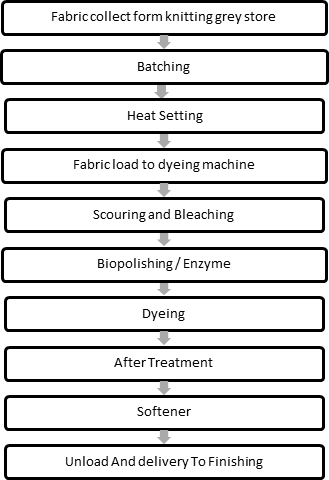 Cotton fabric dyeing process flow Chart
