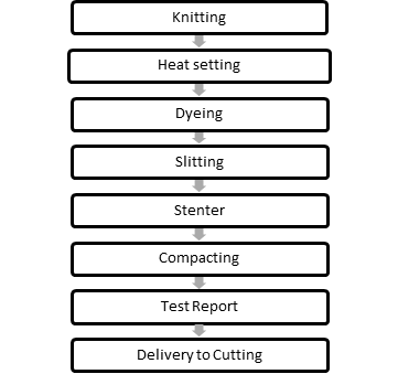 target process flow chart of nylon fabric dyeing